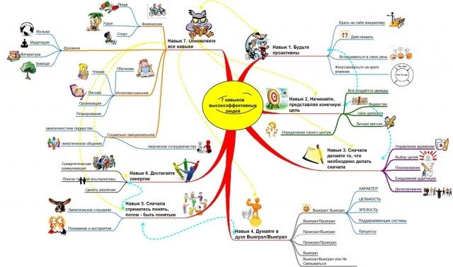 Картинка к статье с эссе по книге стивена кови 7 навыков высокоэффективных людей, сайт winners academy