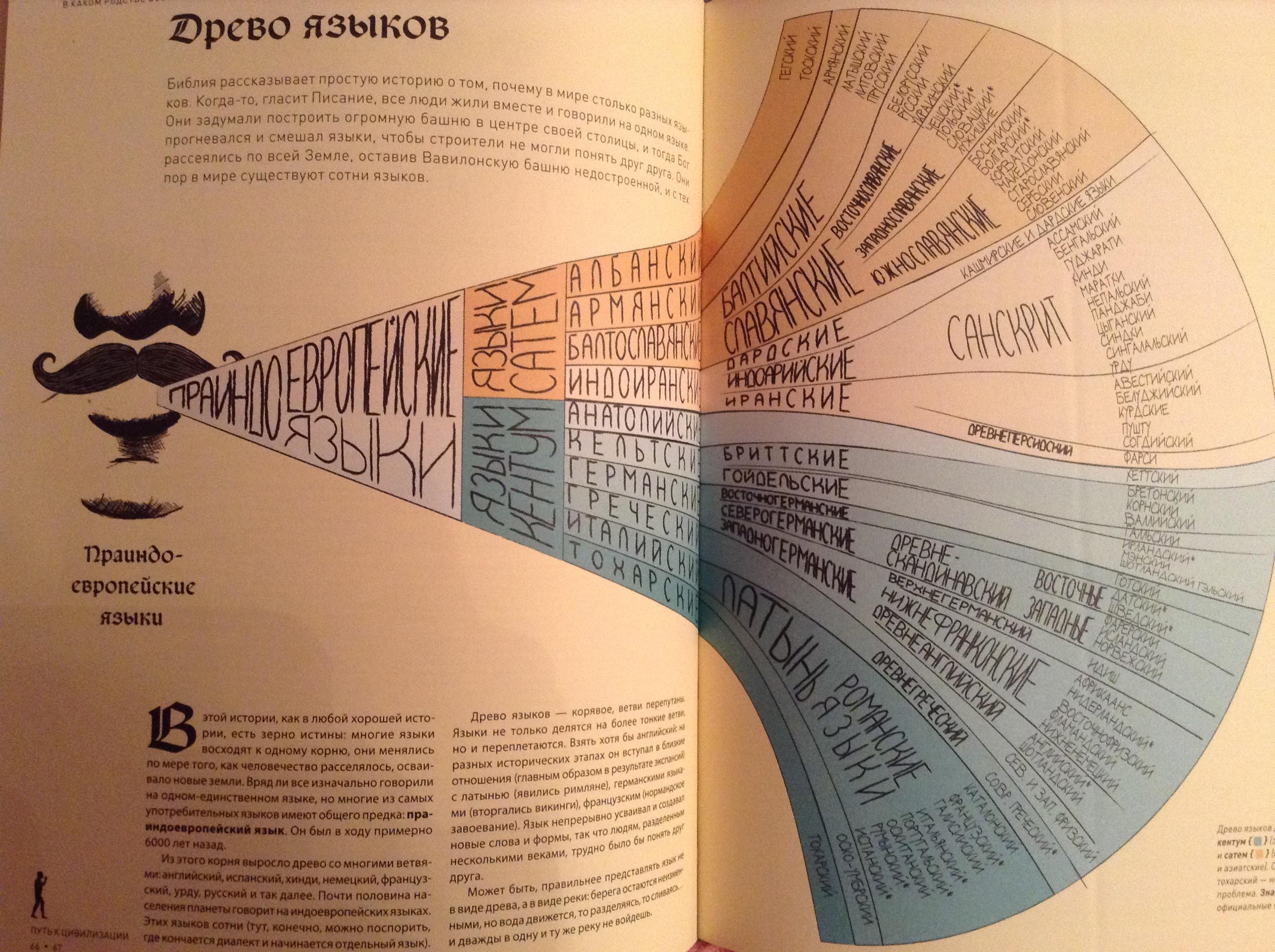 Картинки по запросу «История мира в инфографике», Джеймс Болл